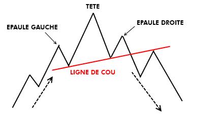 L'épaule-tête-épaule (E.T.E) - figure chartiste du forex