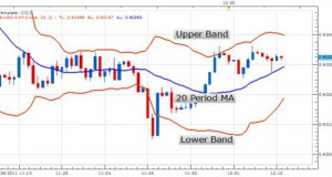 Bollinger_Bands_Defining_Dynamic_Markets__body_Picture_1